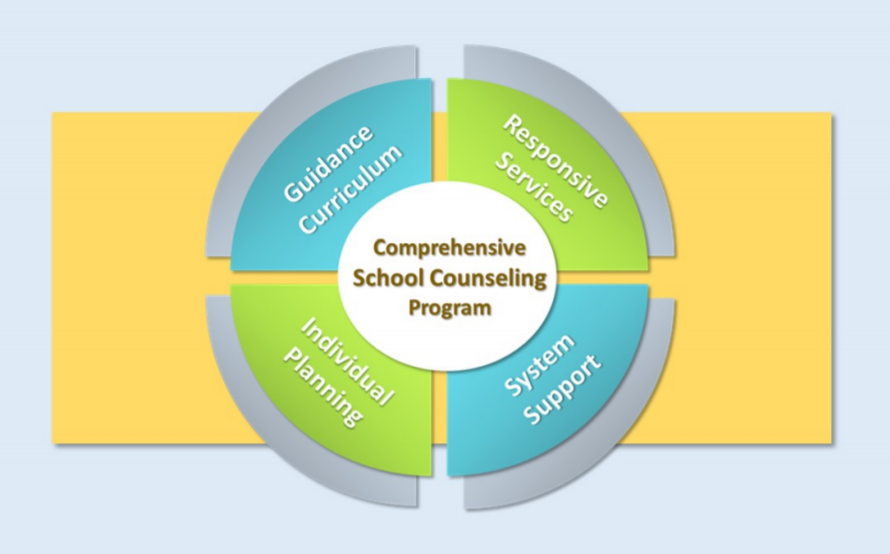 Four components to a comprehensive school counseling program