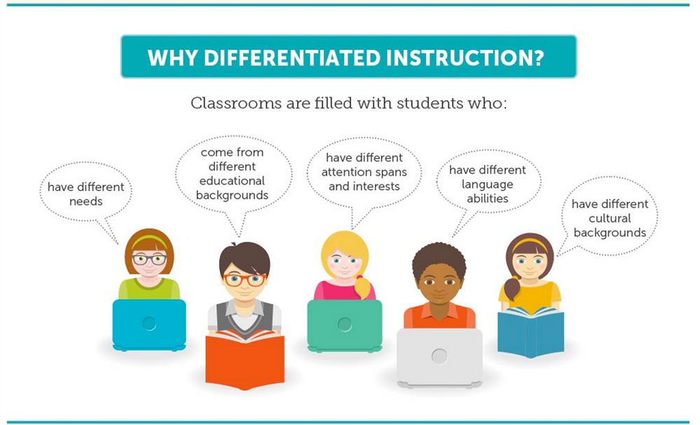 Professional Learning Differentiated Instruction