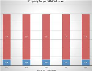Property Tax Graph