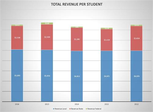 Finance Revenue Graph